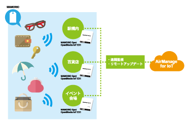AirManage for IoT 利用イメージ
