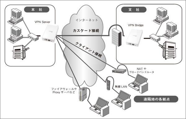 図3 PacketiX VPN 利用イメージ