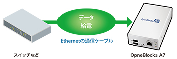 Power over Ether(PoE)対応
