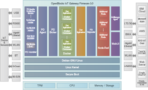 Firmware 3.0 Architecture